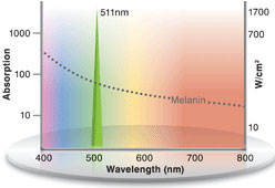 511nm wavelength Dual Yellow Laser targets pigmented lesions